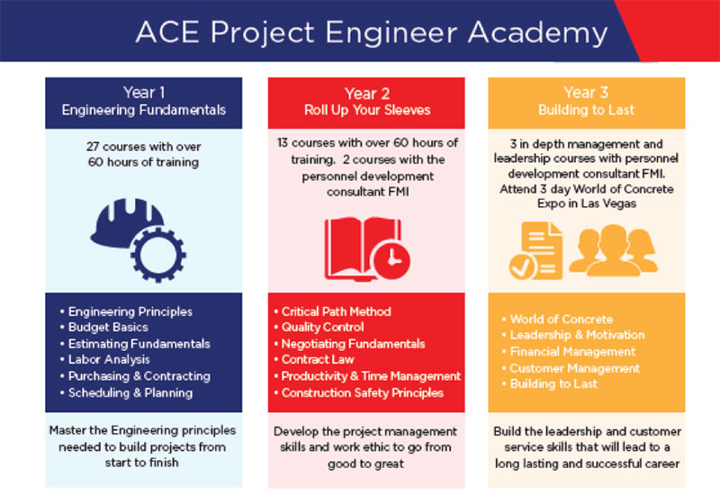 ACE Project Engineer Academy